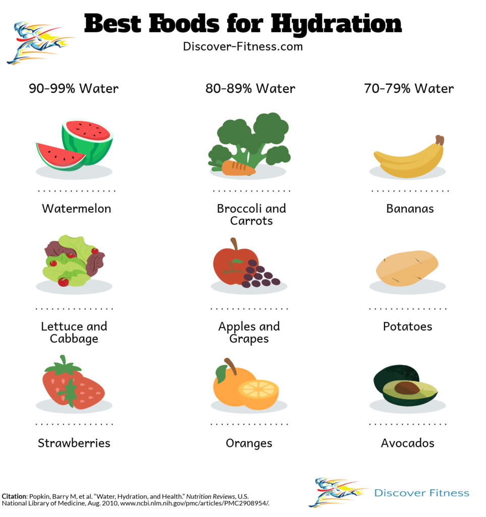 This infographic shows some of the best foods for hydration. Strawberries, watermelon, lettuce, and cabbage all have between 90 and 99% water content. Broccoli, carrots, apples grapes, and oranges all have between 80 and 89% water content. Bananas, potatoes, and avocados all have between 70 and 79% water content.